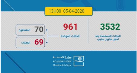 وزارة الصحة : 961 إصابة مؤكدة بكوفيد 19 بالمغرب