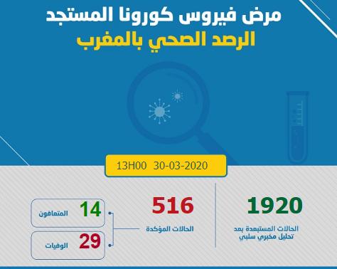 وفايات كورونا في المغرب تصل 29 وفاة وحالات الشفاء 14
