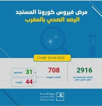 708 حالة إصابة مؤكدة بكورونا في المغرب