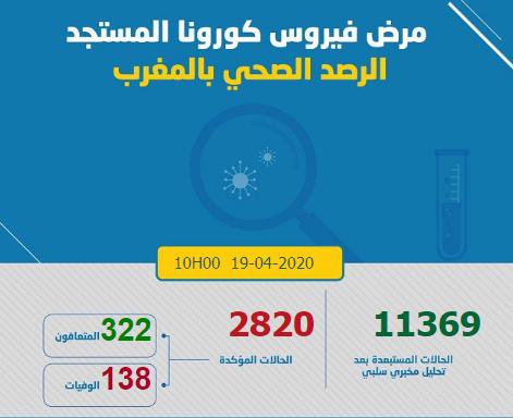 135 حالة جديدة ترفع حصيلة كورونا في المغرب إلى 2820 حالة